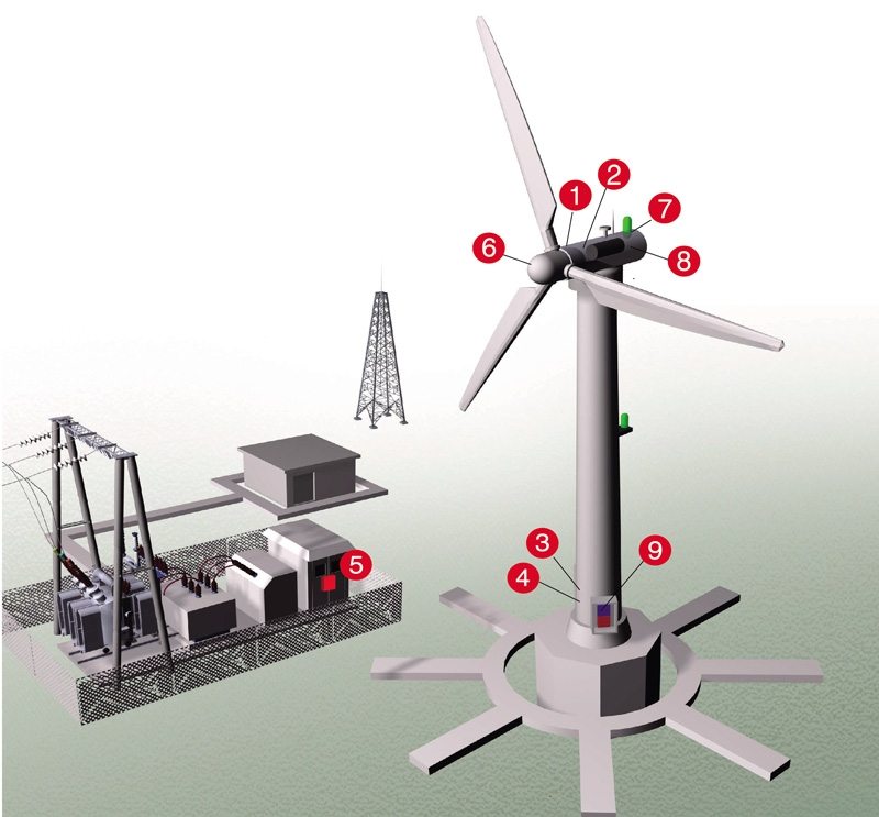 Surge Protection for Wind Turbine
