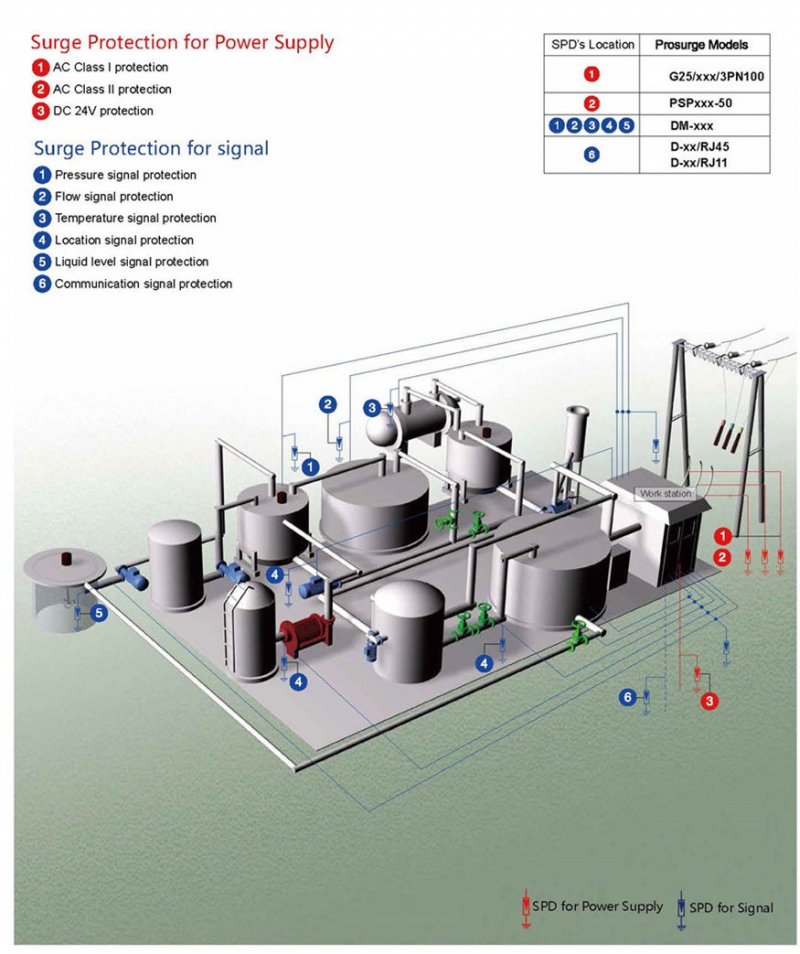 surge protection for industrial control