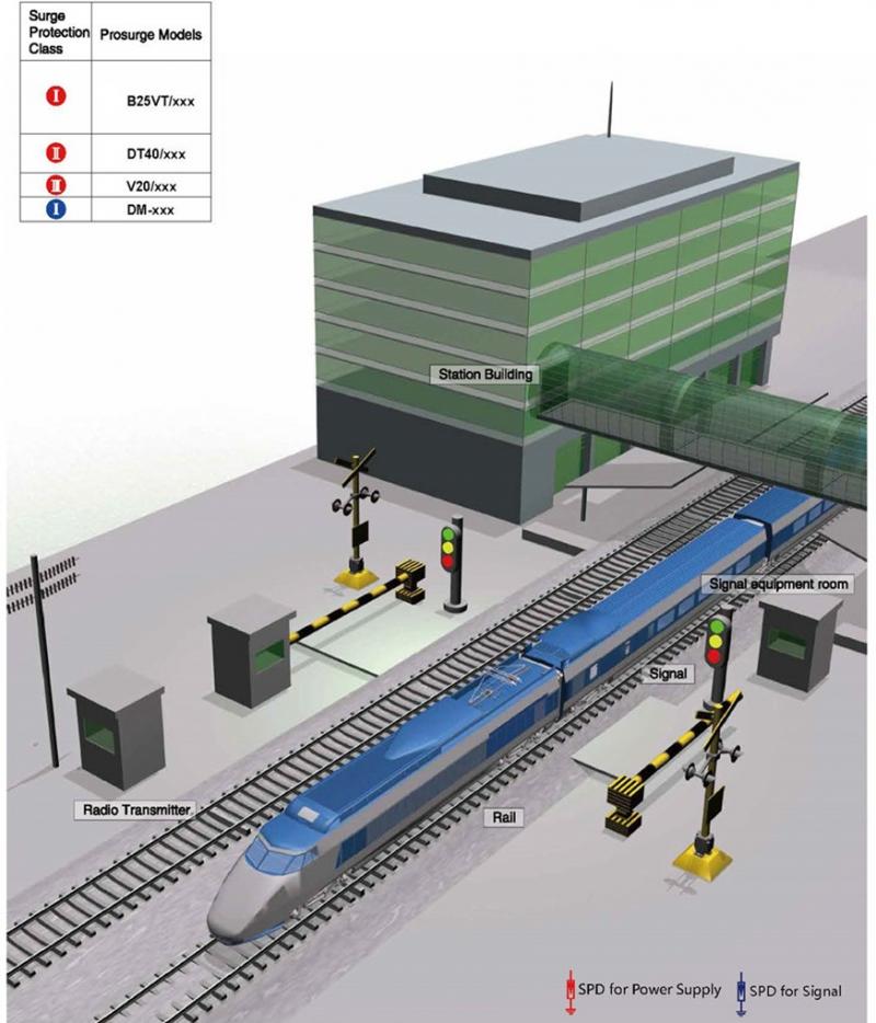 Chống sét cho hệ thống đường sắt
