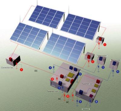 surge protection device for solar pv system
