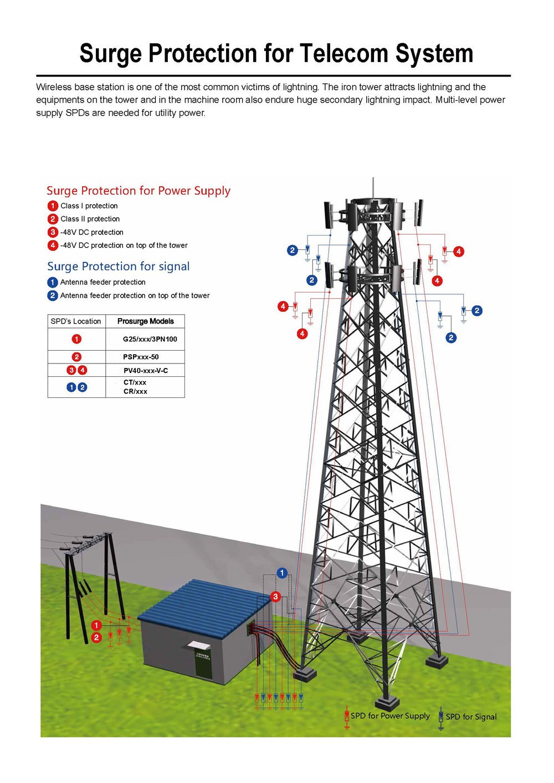 surge protection for telecom