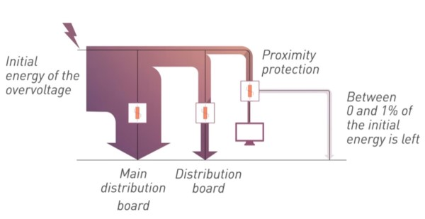 Surge Protection Device Types _ IEC 61643-11_600
