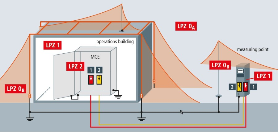 Lightning Protection Zone Illustration-Prosurge-900